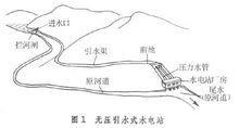 引水式水电站